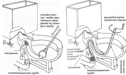 Механические методы устранения засора