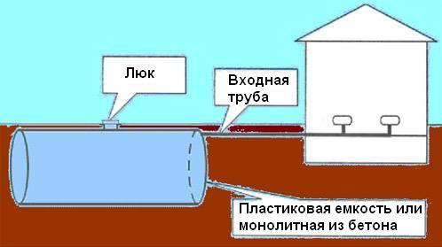 Обустройство выгребной ямы в частном доме