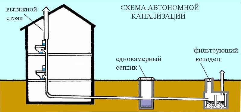 sistema-kanalizaczii-dlya-chastnogo-doma